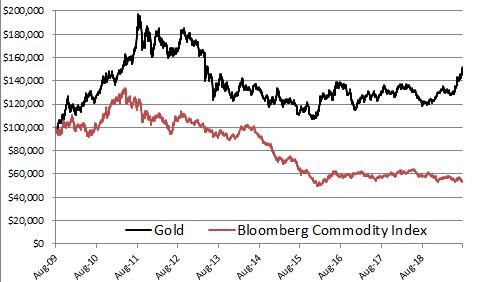 Comparnado oro contra todas las industrias